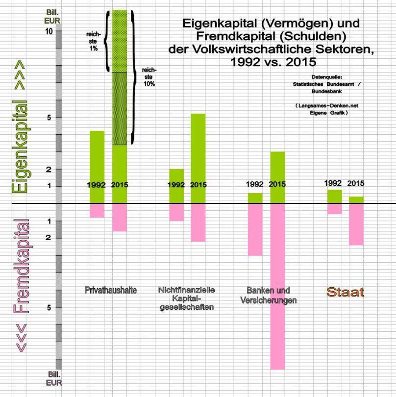 vermoegen-vs-schulden_sektorale-vermoegensbilanzen_1992-vs-2015_grafik