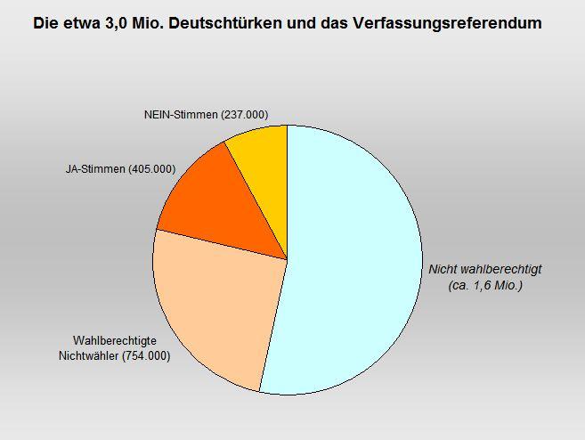 Deutschtuerken und das Verfassungsreferendum 2017_Langsames-Denken.net_2017-04-18