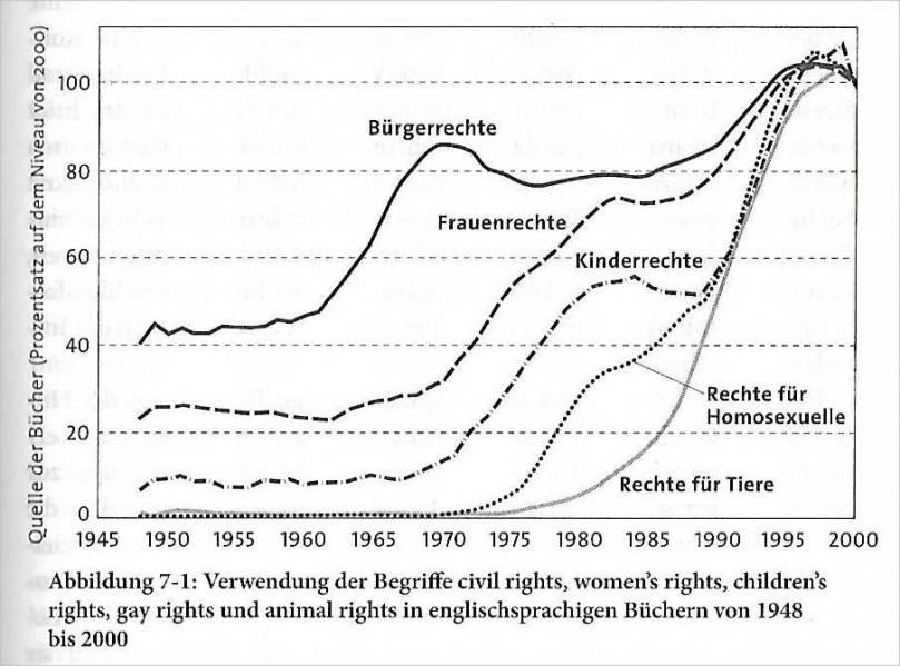Pinker_Grafik_Rechte und ihre Erwaehnung in Buechern_1945-2000